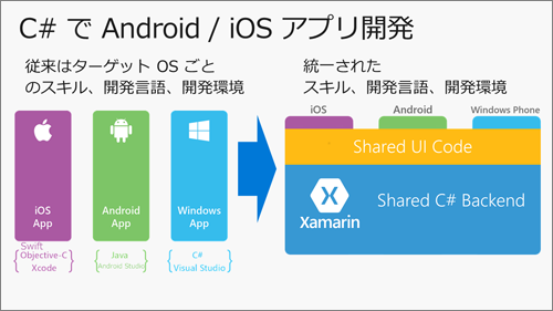 C#でAndroid/iOSアプリ開発