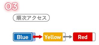 視覚的にイメージしにくいアルゴ...