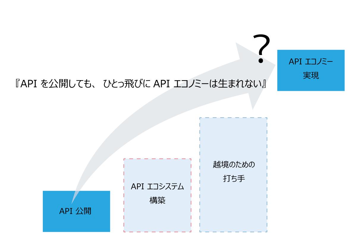 APIを利用したエコシステムの構...