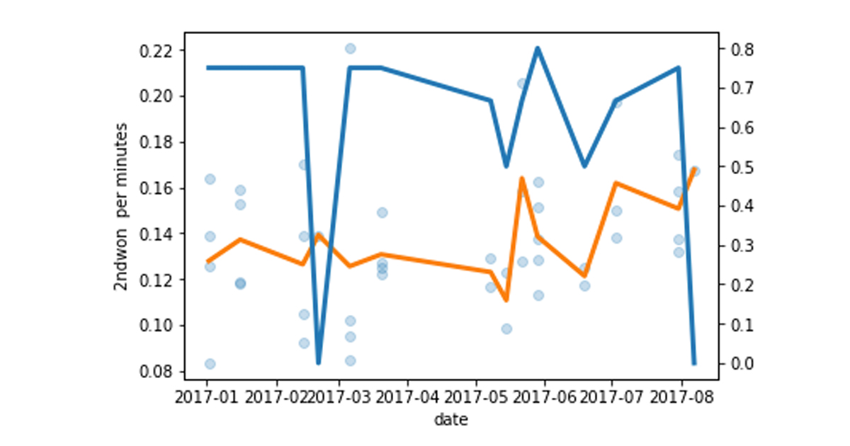 Pythonでデータと向き合いながら...