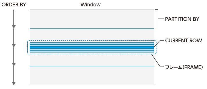 図2.1 1枚でわかるウィンドウ関数
