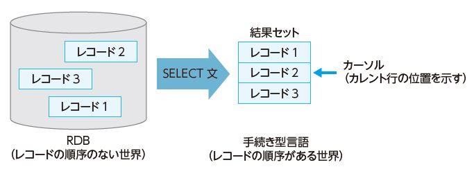 """図2.2 フレーム句の原理は""""カーソル"""""""
