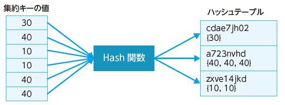 図2.3 ハッシュグループの動作イメージ