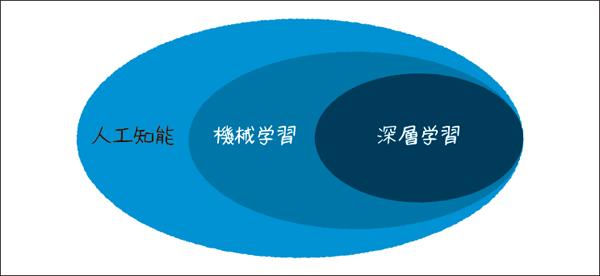 図1.1:「人工知能(AI)」「機械学習(マシンラーニング)」「深層学習(ディープラーニング)」など、様々な技術