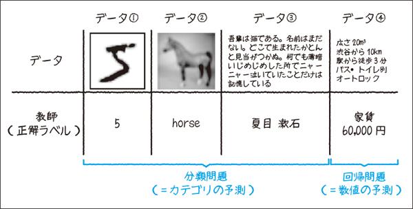 図1.2:データに付随する正解ラベル