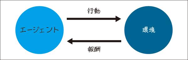 図1.4:エージェントと環境