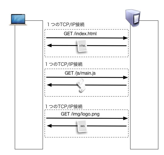 HTTP Client APIでの接続カスタマイズからWebSocketでの接続まで行う