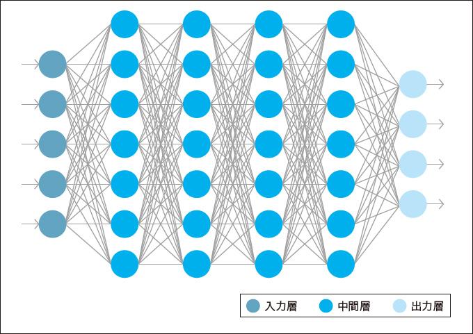図1:ニューラルネットワークのイメージ
