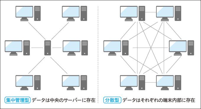 図3:集中管理型と分散型