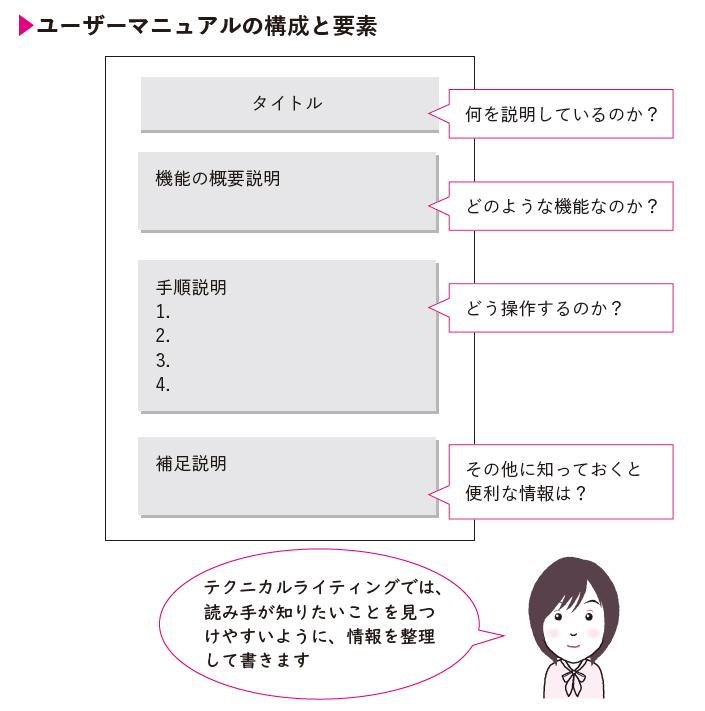 ユーザーマニュアルの構成と要素