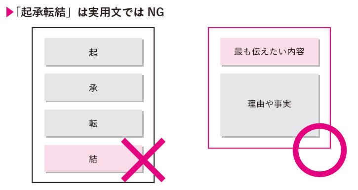「起承転結」は実用文ではNG