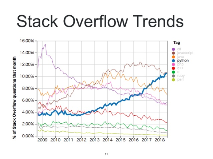 Stack Overflow Trends(講演資料より抜粋)