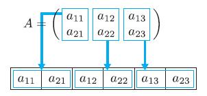 図1.1 ローメジャー(order='C')