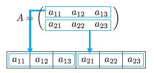 図1.2 カラムメジャー(order='F')