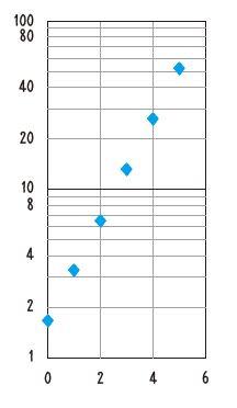 対数軸の特徴