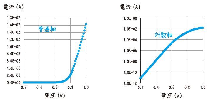電流―電圧特性