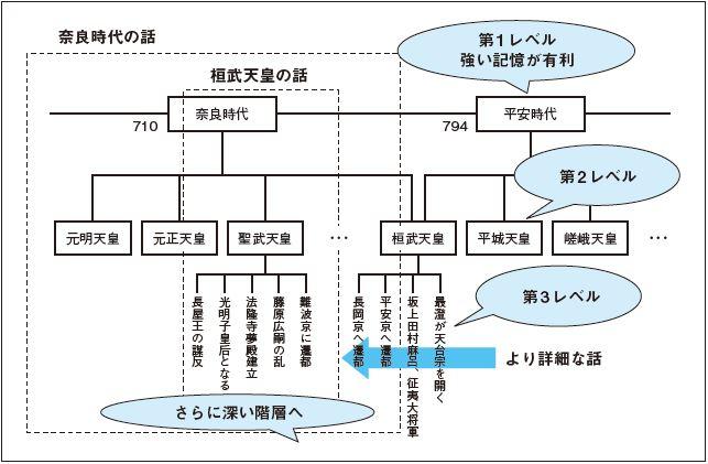図 知識を体系化した例(歴史をイメージするとわかりやすい)