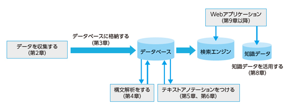 図3 本書で作るアプリケーションの概要
