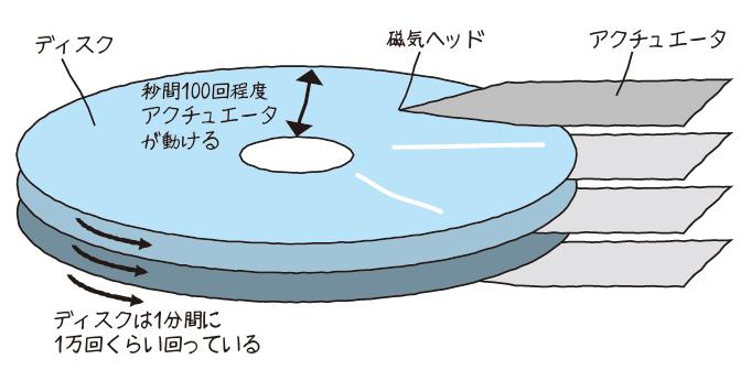 図2 より現実に近いディスクのイメージ