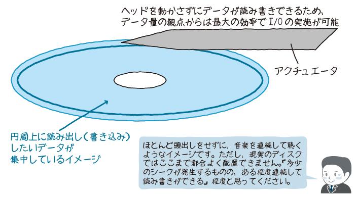 図4 シーケンシャルアクセス