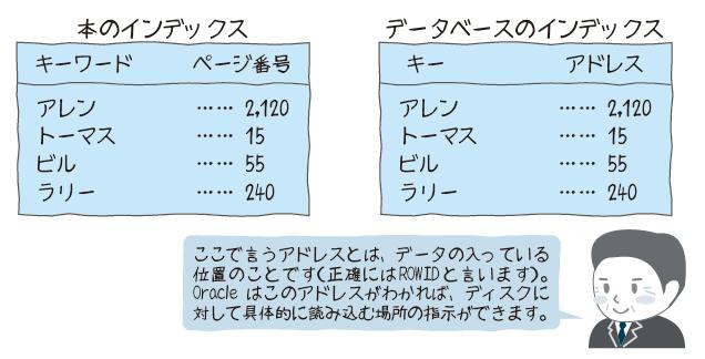 図5 インデックスのイメージ