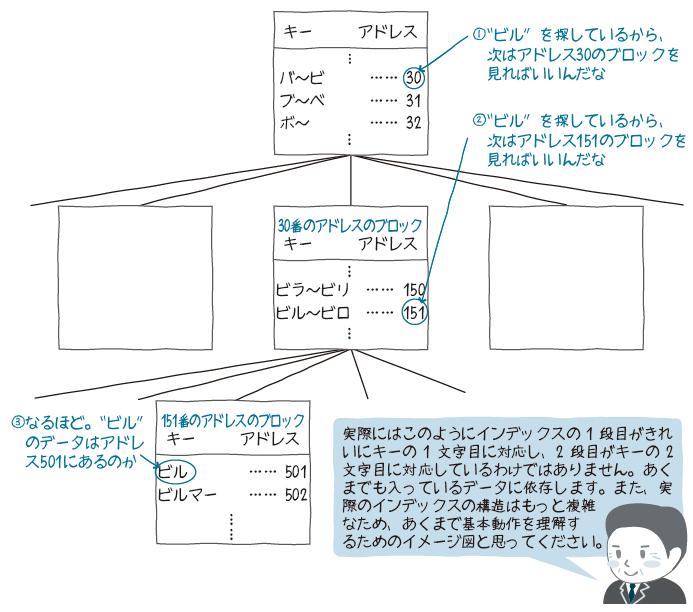 図7 多段のインデックスのイメージ