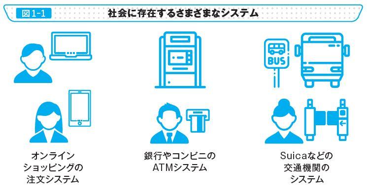 図1-1 社会に存在するさまざまなシステム