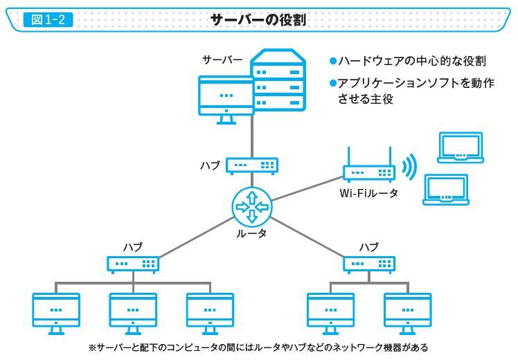 図1-2 サーバーの役割