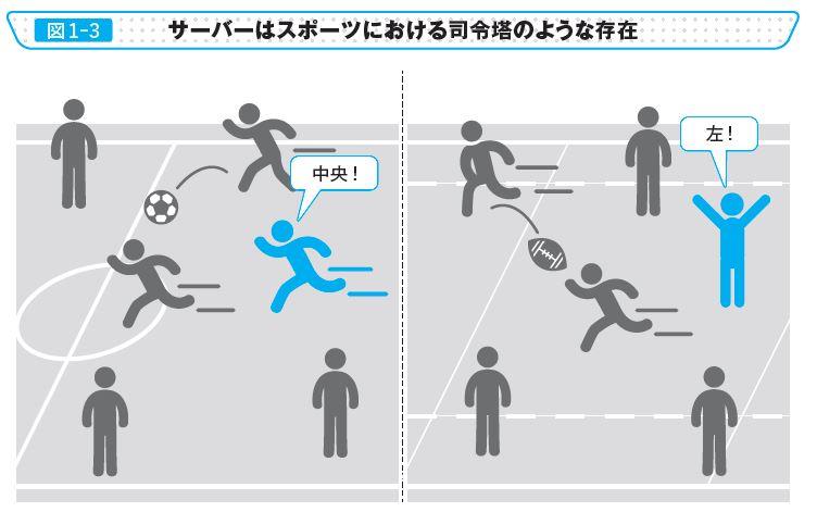 図1-3 サーバーはスポーツにおける司令塔のような存在
