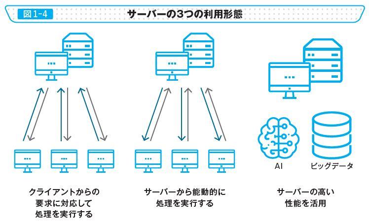 図1-4 サーバーの3つの利用形態