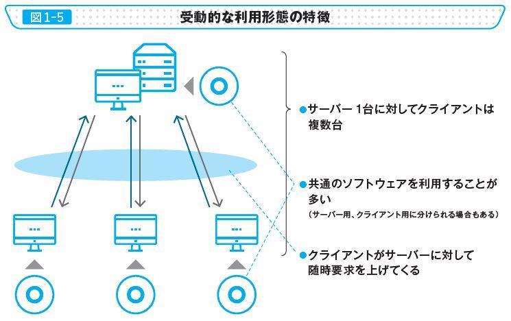 図1-5 受動的な利用形態の特徴