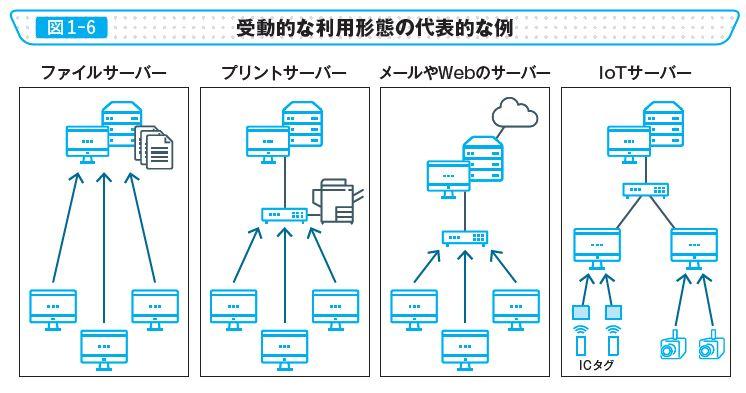 図1-6 受動的な利用形態の代表的な例