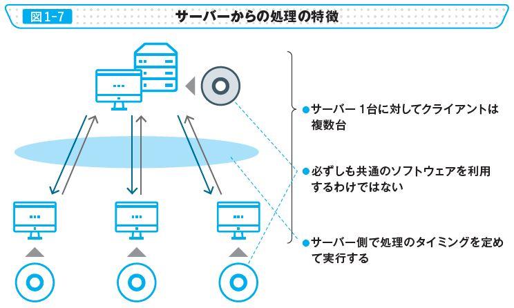 図1-7 サーバーからの処理の特徴