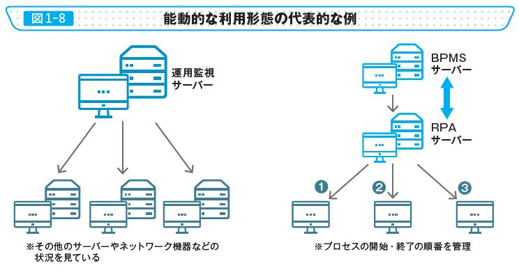 図1-8 能動的な利用形態の代表的な例