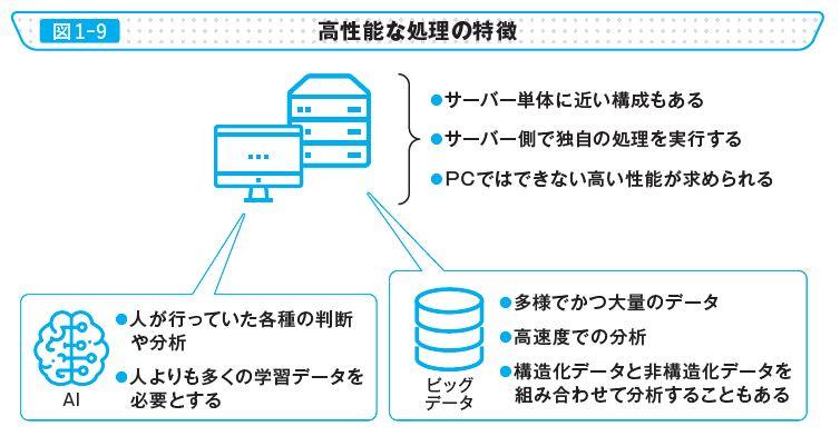 図1-9 高性能な処理の特徴