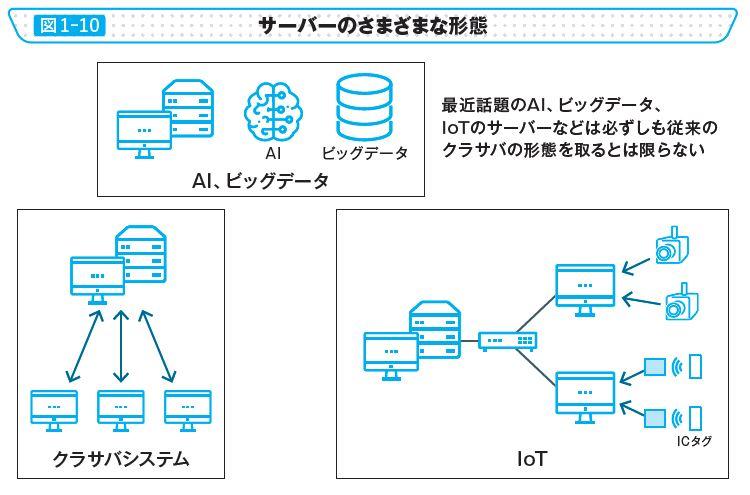 図1-10 サーバーのさまざまな形態