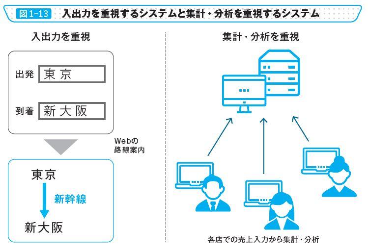 図1-13 入出力を重視するシステムと集計・分析を重視するシステム