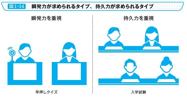 図1-14 瞬発力が求められるタイプ、持久力が求められるタイプ