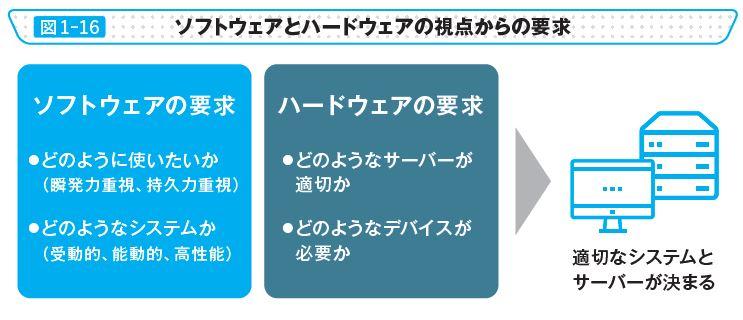 図1-16 ソフトウェアとハードウェアの視点からの要求