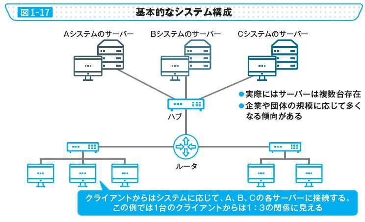 図1-17 基本的なシステム構成