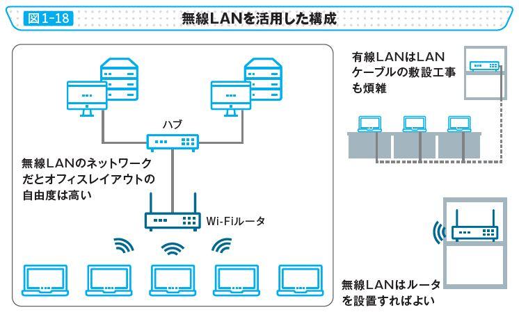 図1-18 無線LANを活用した構成