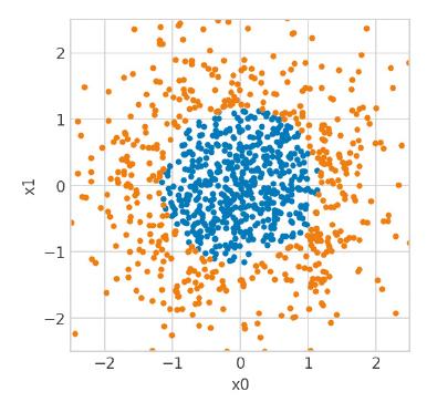 図1 ある点を中心に分布するようなデータ