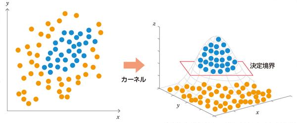 図3 もともと線形分離でないデータを線形分離しているイメージ