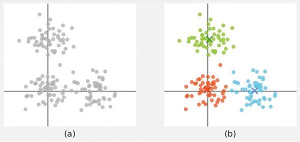 図6 二次元データ(a)に対して、k-means法を適用したときの結果(b)
