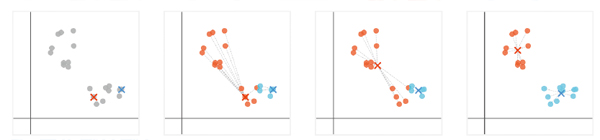 図7 k-mean法のアルゴリズム