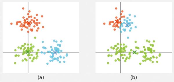 図8 同一のデータセットに対して、k-means法を適用したときの結果