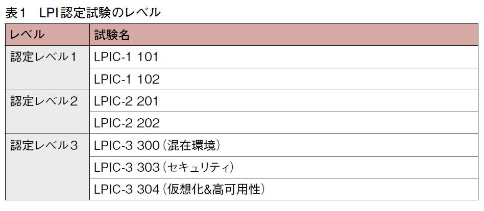 表1 LPI認定試験のレベル