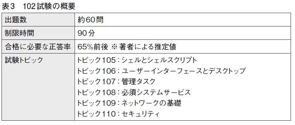 表3 102試験の概要
