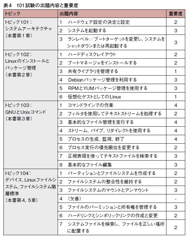 表4 101試験の出題内容と重要度