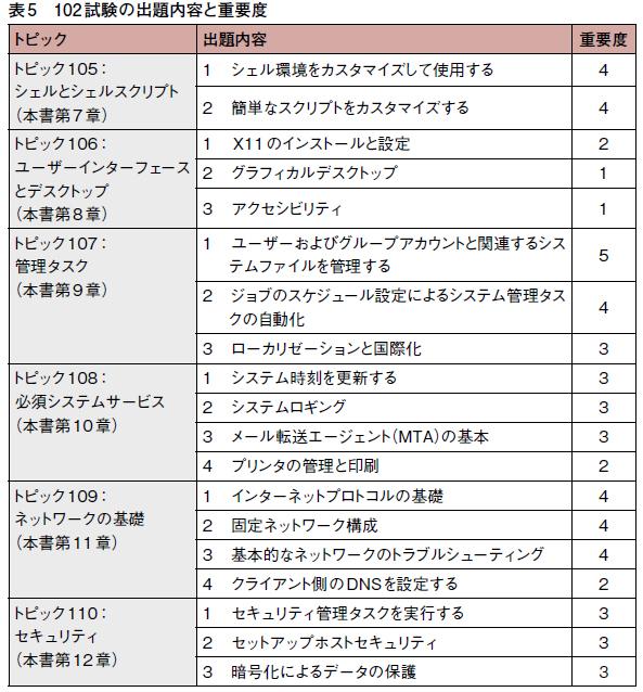 表5 102試験の出題内容と重要度